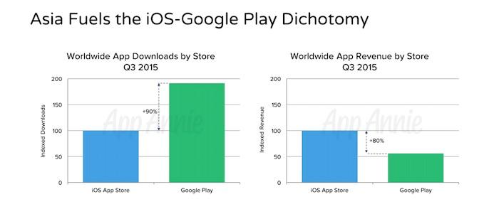 Total des téléchargements et revenus dans le monde pour Android et iOS