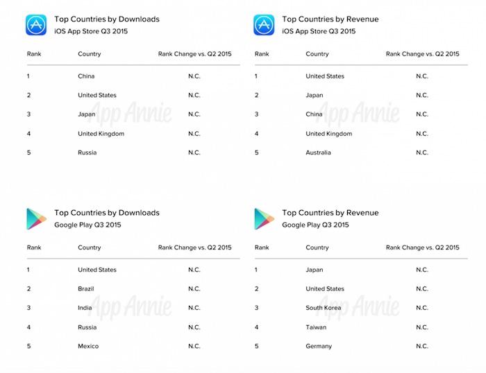 Total des téléchargements et revenus dans les régions pour Android et iOS