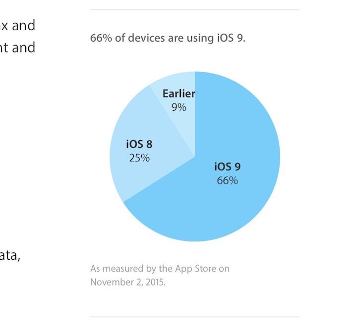 Plus de deux tiers des iDevices sont à iOS 9