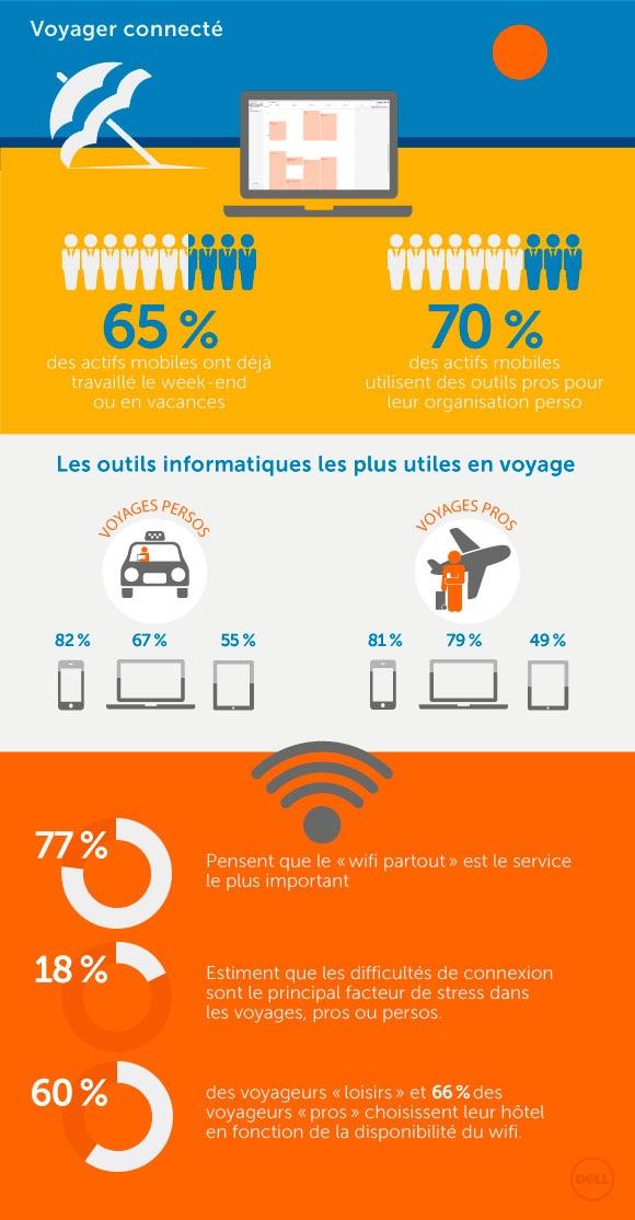 Comment rester connecté pendant vos voyages : smartphones, Wi-fi et plus