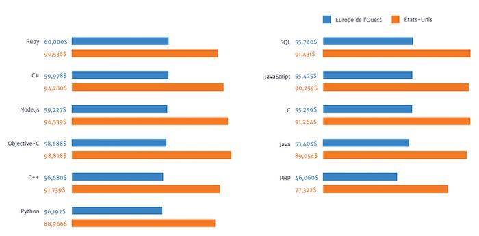 Stack Overflow : les langages les mieux payés