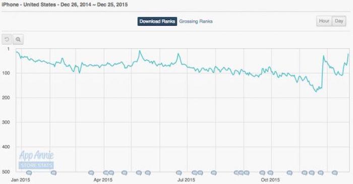 Fitbit a grimpé à la première place de l'App Store d'Apple pendant Noël