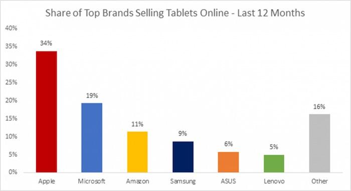Apple maintient une bonne avance en matière de ventes de tablettes en ligne, mais Microsoft est deuxième
