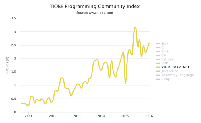 Indice TIOBE 2015 : Visual Basic .NET