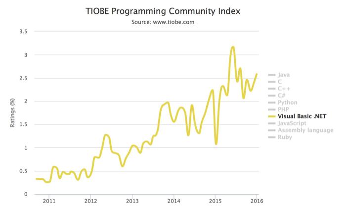 Indice TIOBE 2015 : Visual Basic .NET