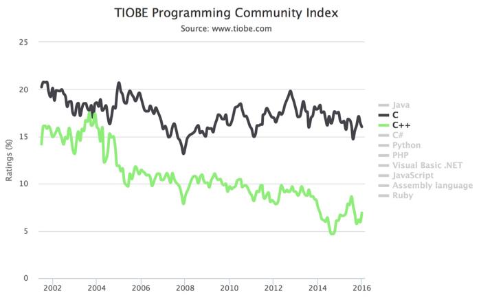 Indice TIOBE 2015 : C et C++
