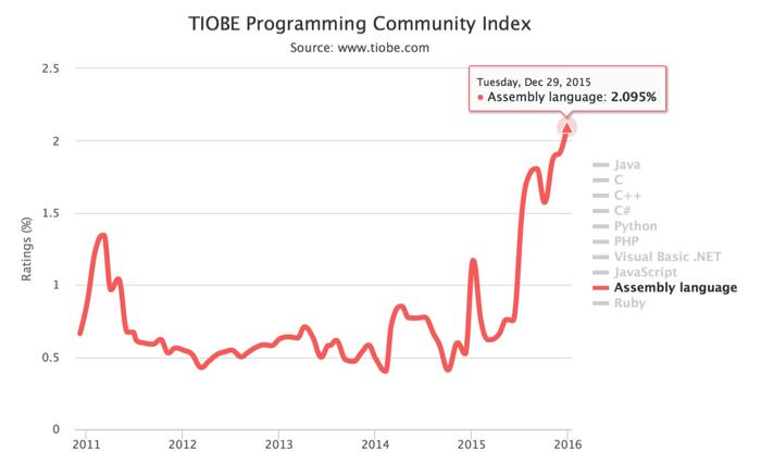 Indice TIOBE 2015 : langages assembleur