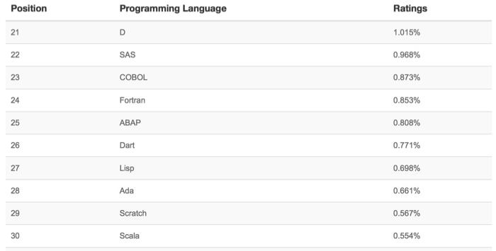 Indice TIOBE 2015 : Cobol et Fortran