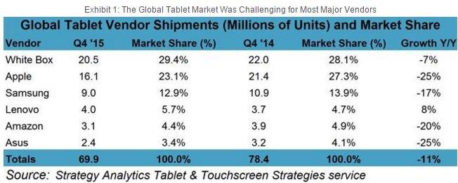 Microsoft n'est même pas dans le top cinq des ventes de tablettes