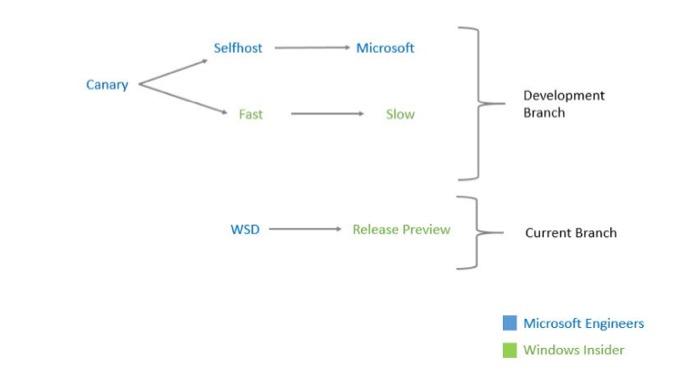 Différents canaux de mises à jour de Windows 10