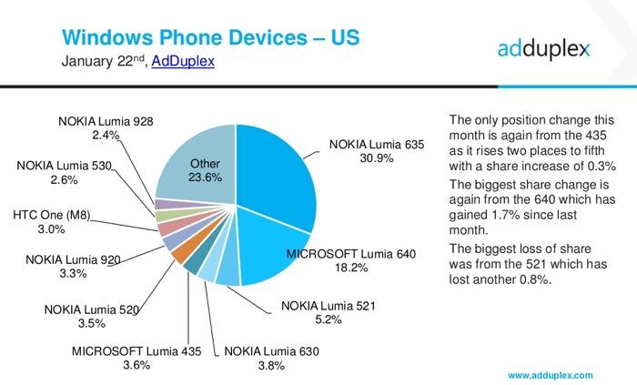 Parts de marché des smartphones sous Windows Phone aux États-Unis