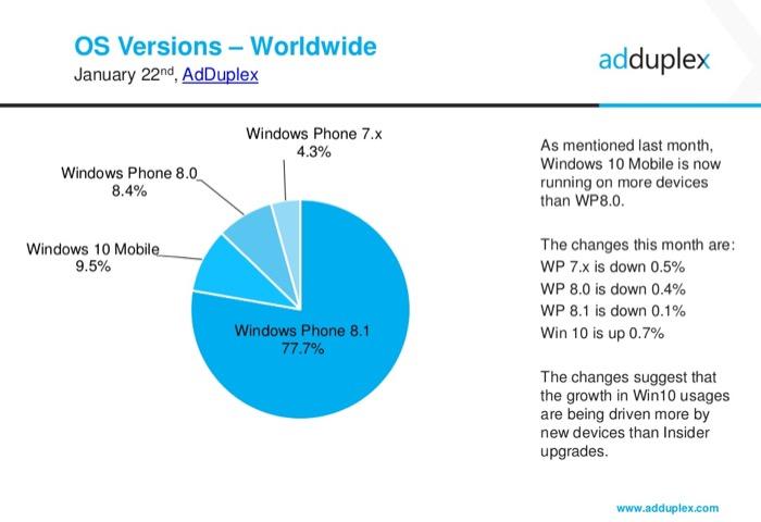 Parts de marché de Windows Phone