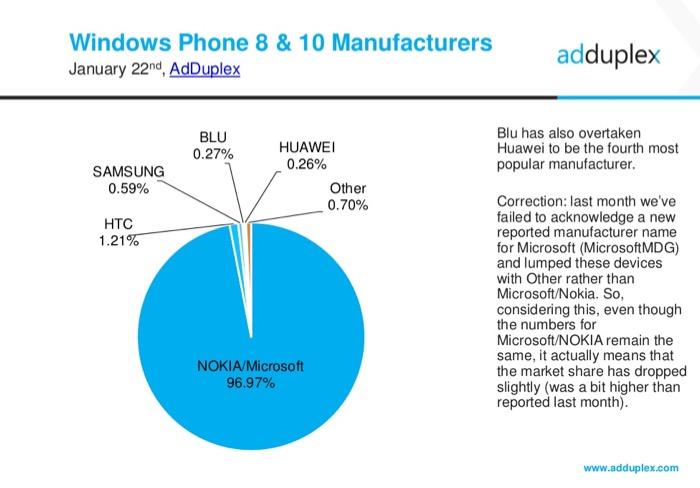 Parts de marché des constructeurs sous Windows Phone