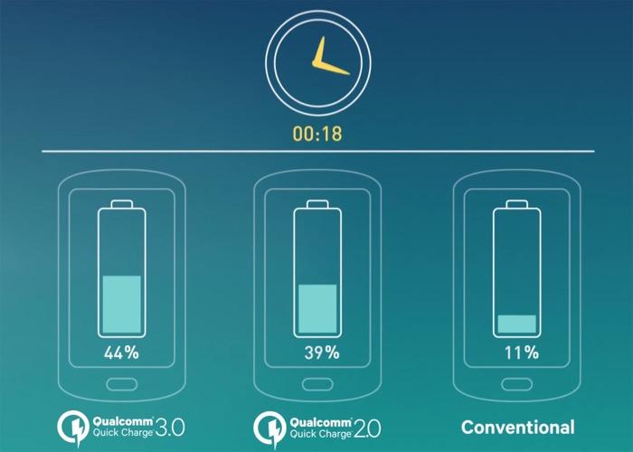Le Galaxy S7 et S7 Edge n'offrent pas la Quick Charge 3.0, à contrario du LG G5