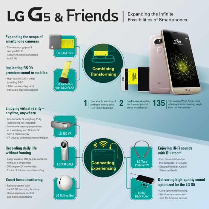 LG annonce une conférence pour les développeurs, axée sur les modules du LG G5