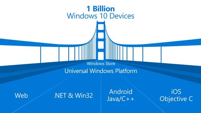 Microsoft BUILD 2016 : Universal Windows Platform