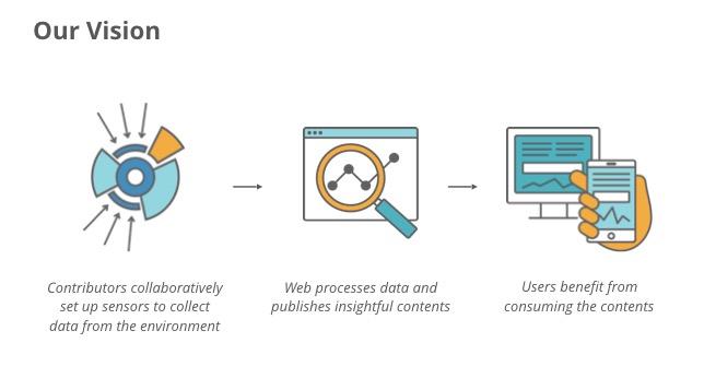 Mozilla Sensor Web