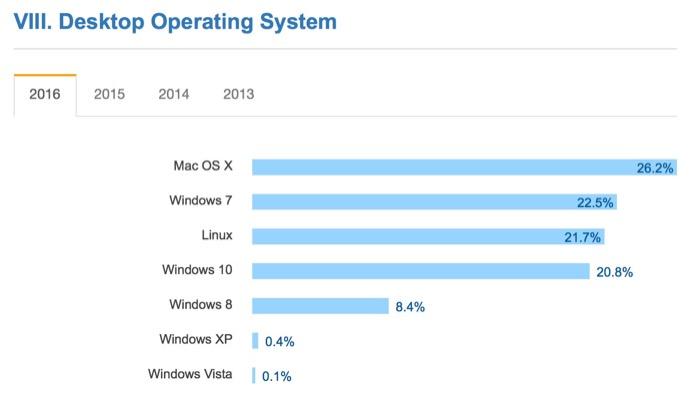 Les développeurs auraient une préférence croissante pour OS X selon une enquête