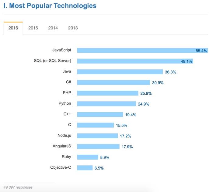 JavaScript, le meilleur langage de programmation pour les développeurs