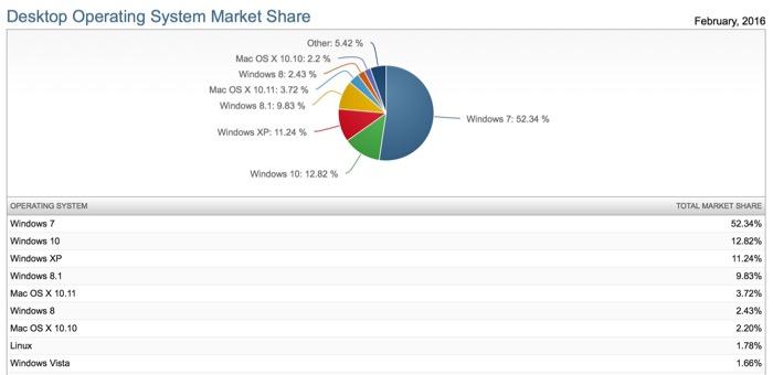 Après seulement 6 mois, Windows 10 arrive dans le top 8, avec 13 % du marché
