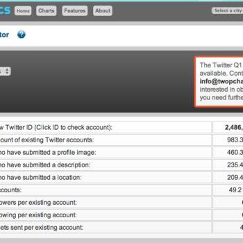 44% de tous les comptes Twitter ont jamais envoyé un seul tweet
