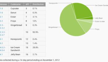 Android 4.1 Jelly Bean grimpe à 2.7% d
