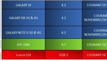 SFR annonce Android 4.3 pour le Galaxy S4, Galaxy S3 et le Galaxy Note 2