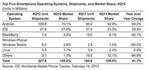 Android et iOS dominent le marché des smartphones en contrôlant 91% des dispositifs