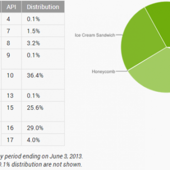 Android Jelly Bean arrive à 33% d