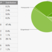 Android Jelly Bean passe la barre des 10%, ICS arrive aux 30%