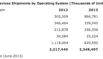 Android pourrait être installé sur 1 milliard de dispositifs vendus cette année