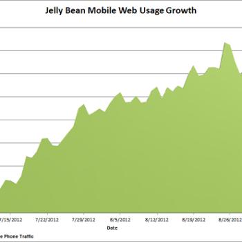 Après deux mois, Jelly Bean ne représente qu