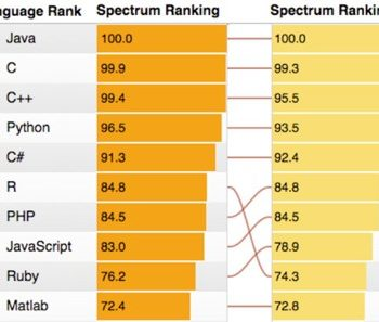 Rang des langages de programmation