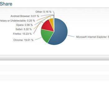 Chrome permet du terrain, au profit de Safari, Firefox, et IE