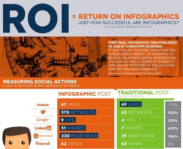 Comment les infographies sont partagées sur les réseaux sociaux