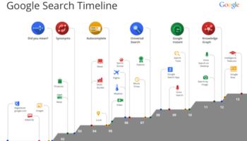 La timeline de Google Search