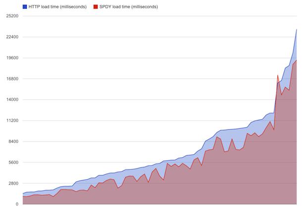 Google analyse la vitesse de SPDY sur les réseaux mobiles