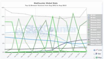 Google Analytics mettra fin à son support à IE8 en fin d