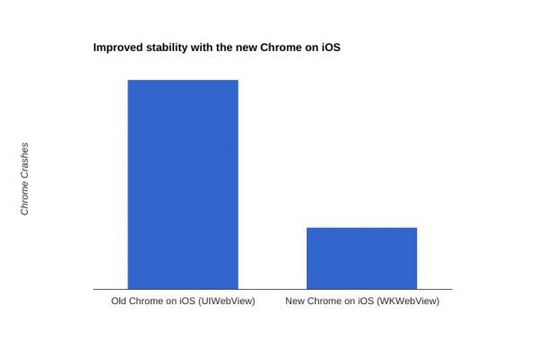 Google Chrome 48 sur iOS crach moins src=