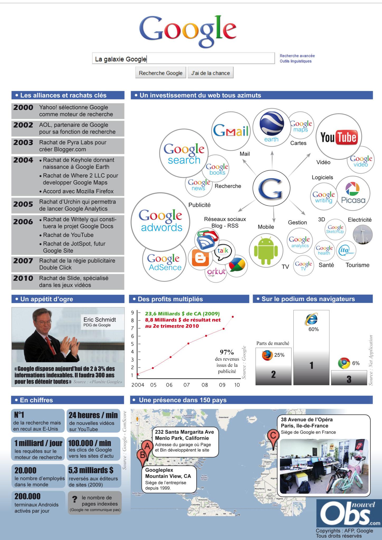 Empire de Google en 10 ans