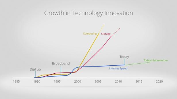 Google Fiber est bien plus rapide que la plupart des accès Internet !
