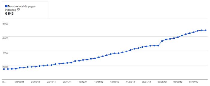 Google propose une nouvelle façon de voir combien de pages sont indexées - État de l