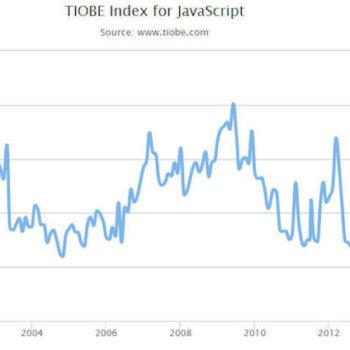 Index TIOBE pour JavaScript