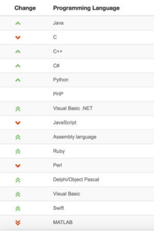 Java, toujours en tête des langages de programmation de l