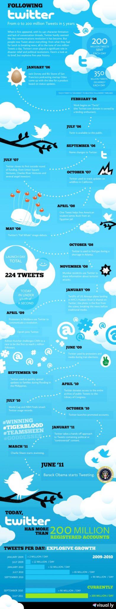 Infographie : Célébration des 5 ans de Twitter, passant de 0 à 200 millions de tweets quotidiennement