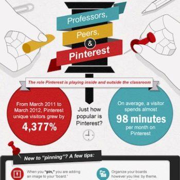 Infographie : Comment les enseignants peuvent utiliser Pinterest