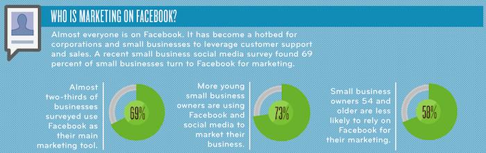 Infographie : Coût de commercialisation de Facebook - Qui sont sur Facebook ?