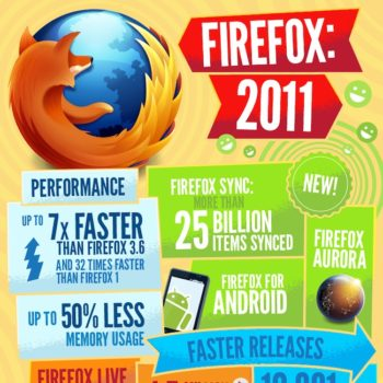 Infographie : Firefox en 2011 : son année ?