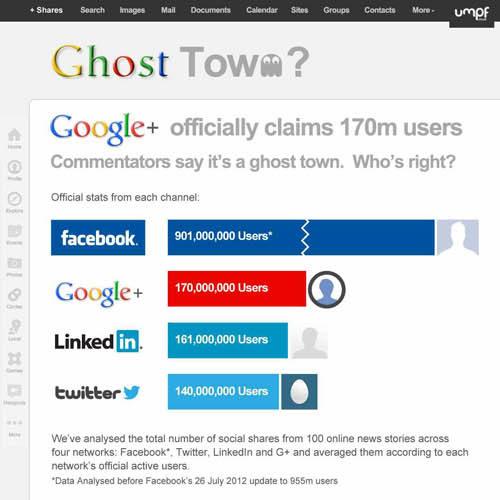 Infographie : Google+ le réseau social obsolète ?