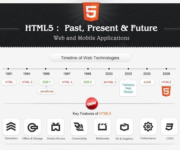 Infographie HTML5 : Passé, présent et futur